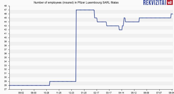 Pfizer Luxemburg Sarl Filialas Lietuvoje personnel