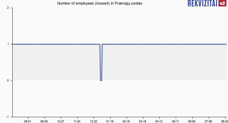 Number of employees (insured) in Pramogų uostas