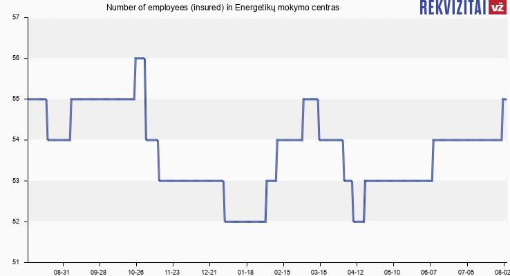 Number of employees (insured) in Energetikų mokymo centras