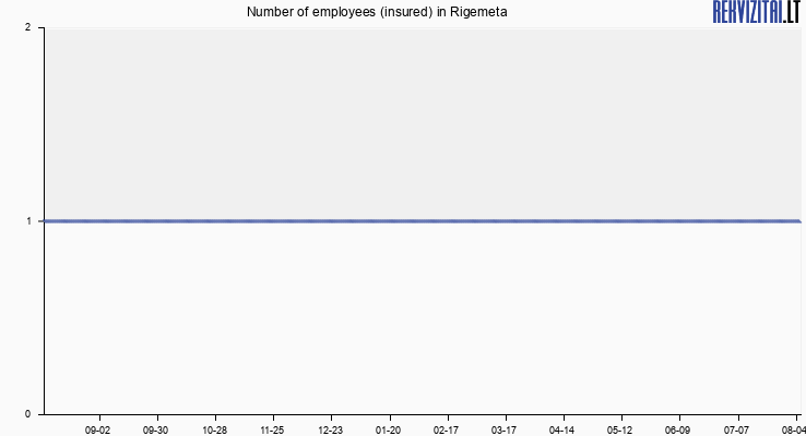 Number of employees (insured) in Rigemeta