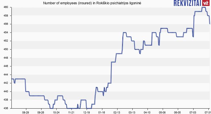 Number of employees (insured) in Rokiškio psichiatrijos ligoninė