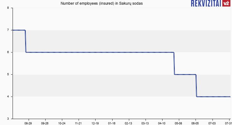 Number of employees (insured) in Sakurų sodas