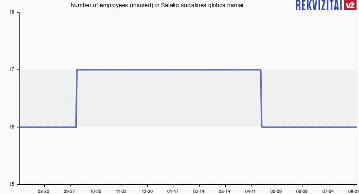 Number of employees (insured) in Salako socialinės globos namai
