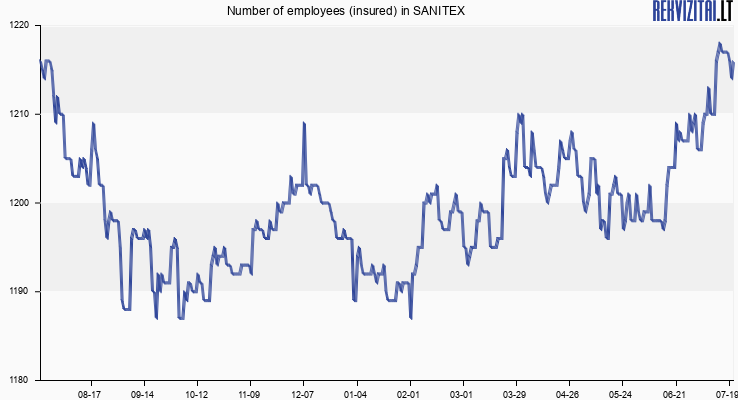 Number of employees (insured) in SANITEX