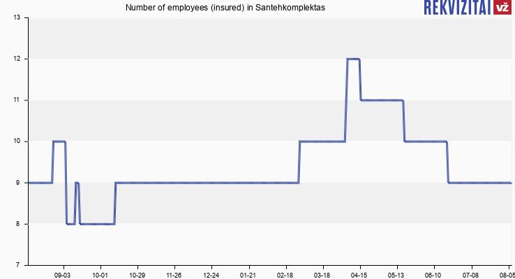 Number of employees (insured) in Santehkomplektas