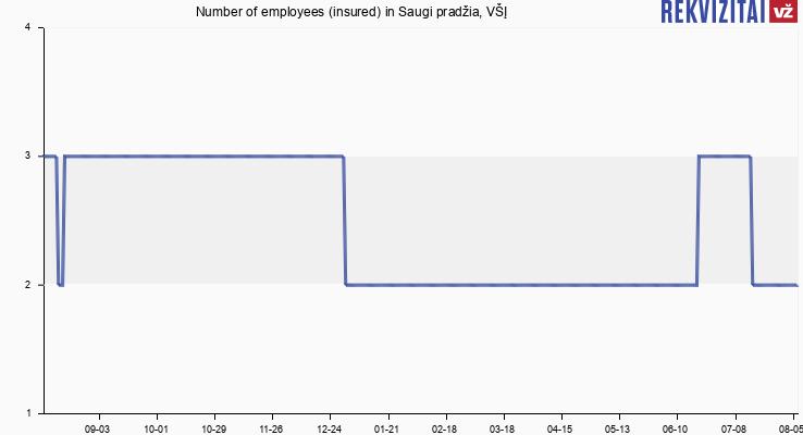 Number of employees (insured) in Saugi pradžia, VŠĮ