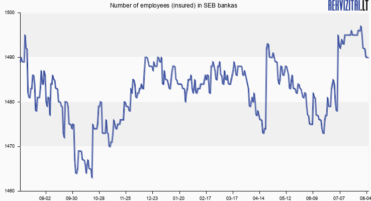 Number of employees (insured) in SEB bankas