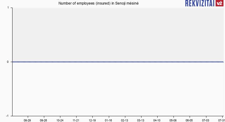 Number of employees (insured) in Senoji mėsinė