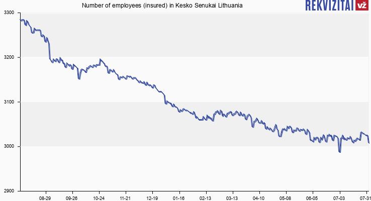 Number of employees (insured) in Kesko Senukai Lithuania