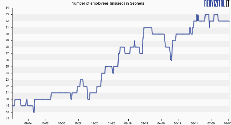 Number of employees (insured) in Seohelis