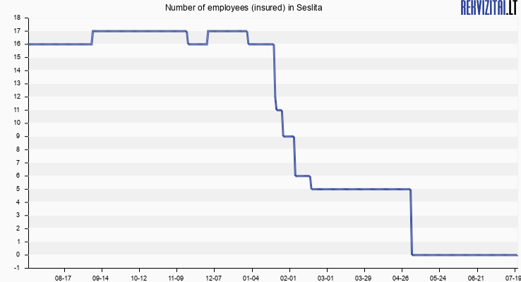 Number of employees (insured) in Seslita