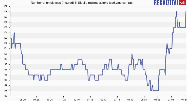 Number of employees (insured) in Šiaulių regiono atliekų tvarkymo centras
