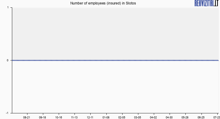 Number of employees (insured) in Slotos