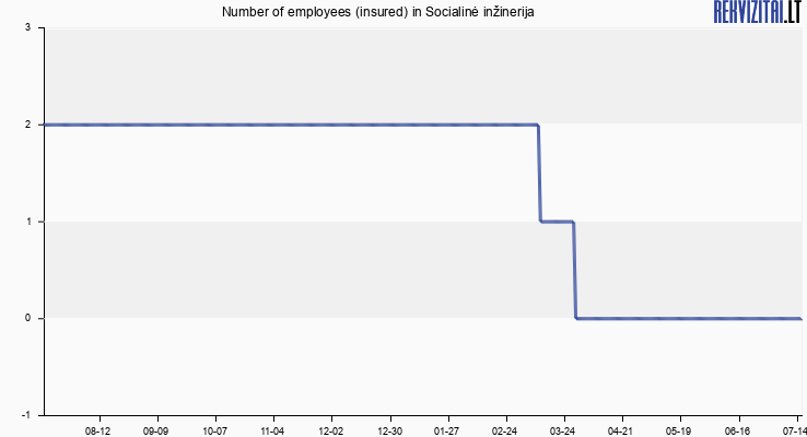 Number of employees (insured) in Socialinė inžinerija