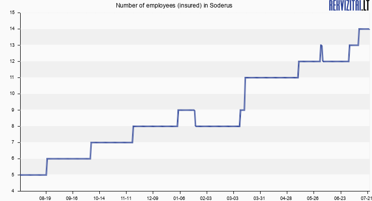 Number of employees (insured) in Soderus