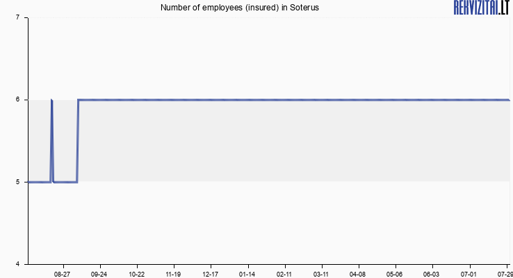 Number of employees (insured) in Soterus