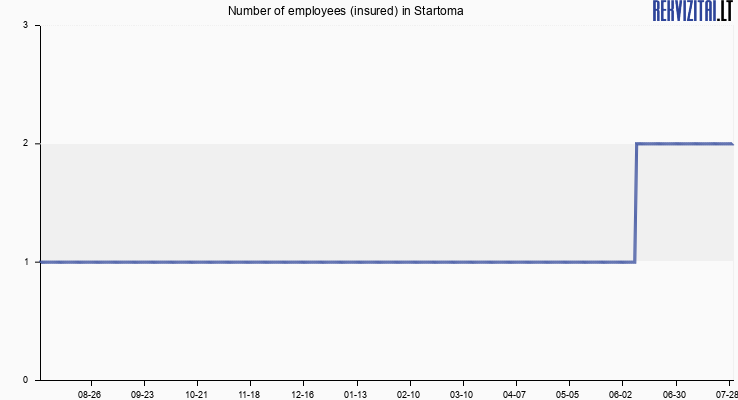Number of employees (insured) in Startoma
