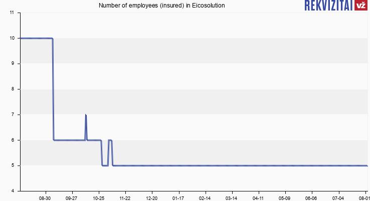 Eicosolution Personnel. Rekvizitai.lt