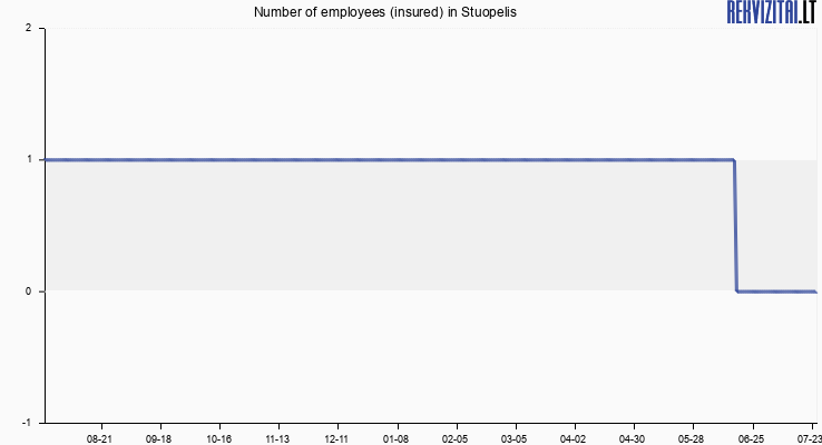 Number of employees (insured) in Stuopelis