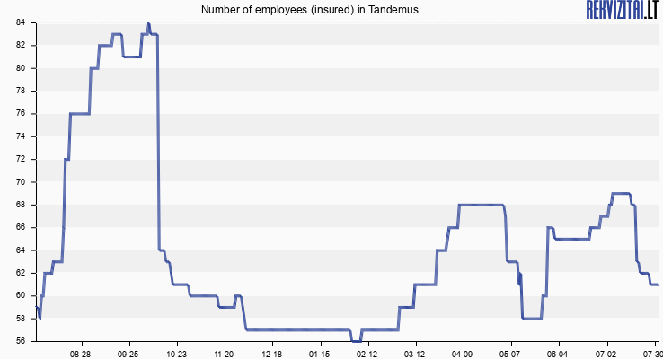 Number of employees (insured) in Tandemus