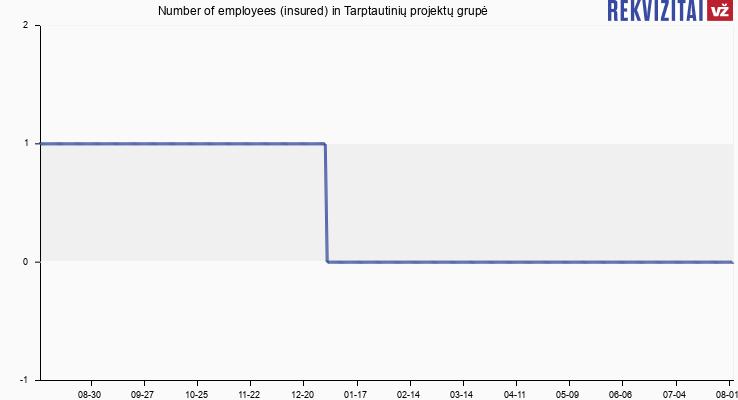Number of employees (insured) in Tarptautinių projektų grupė