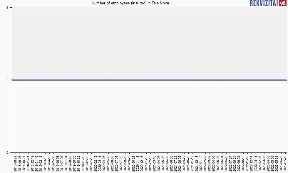 5d70457c374 Number of employees (insured) in Tela Nova