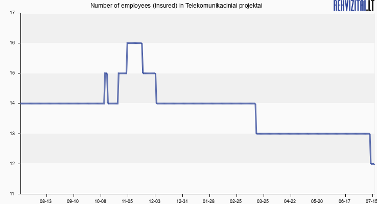 Number of employees (insured) in Telekomunikaciniai projektai