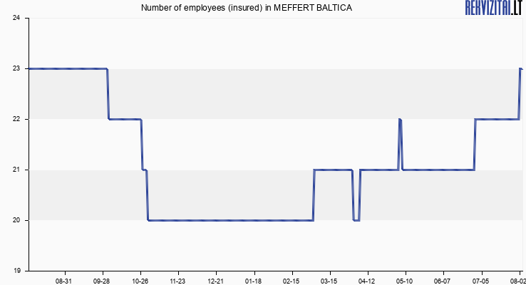 Number of employees (insured) in MEFFERT BALTICA