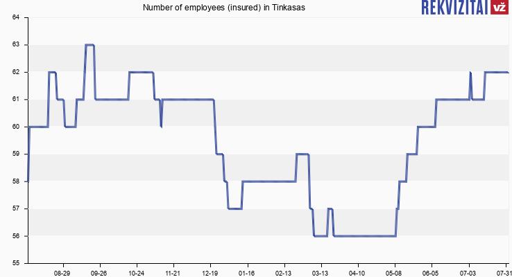 Number of employees (insured) in Tinkasas