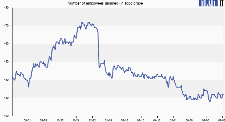 Number of employees (insured) in Topo grupė