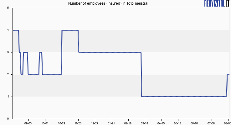 Number of employees (insured) in Toto meistrai