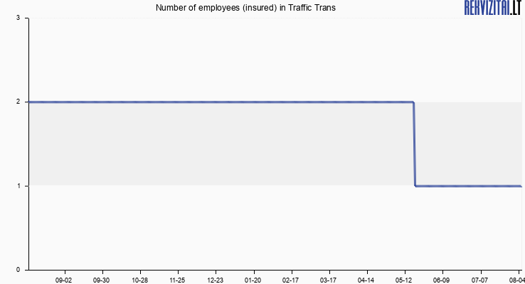 Number of employees (insured) in Traffic Trans