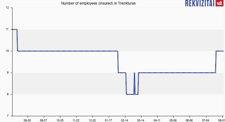 Number of employees (insured) in Trenkturas