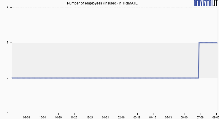 Number of employees (insured) in TRIMATE
