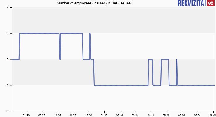 Number of employees (insured) in UAB BASARI