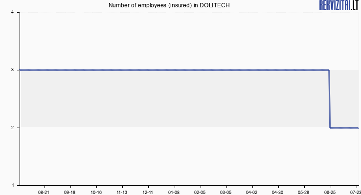 Number of employees (insured) in DOLITECH
