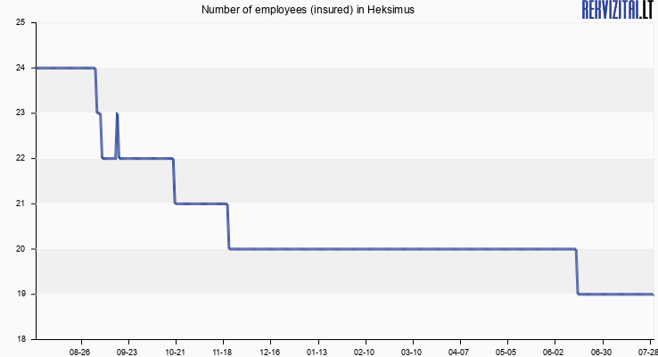 Number of employees (insured) in Heksimus