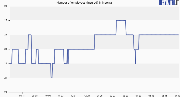 Number of employees (insured) in Insema