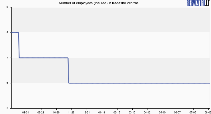 Number of employees (insured) in Kadastro centras