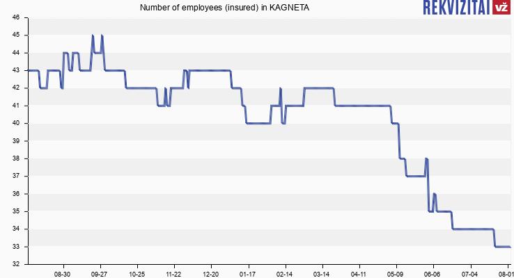 Number of employees (insured) in KAGNETA
