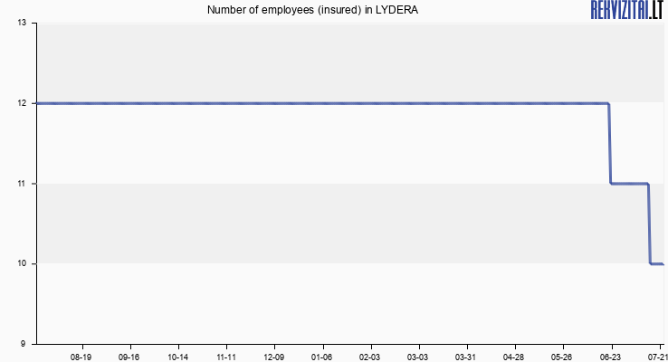 Number of employees (insured) in LYDERA