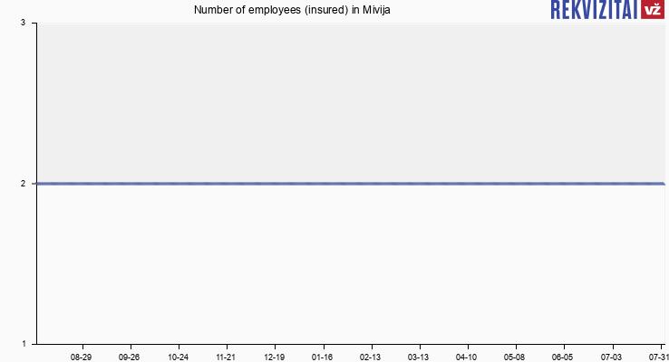 Number of employees (insured) in Mivija