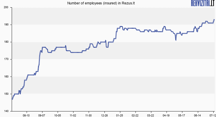 """Number of employees (insured) in UAB """"Rezus.lt"""""""
