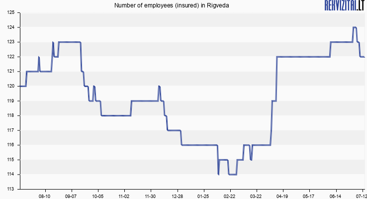 Number of employees (insured) in Rigveda