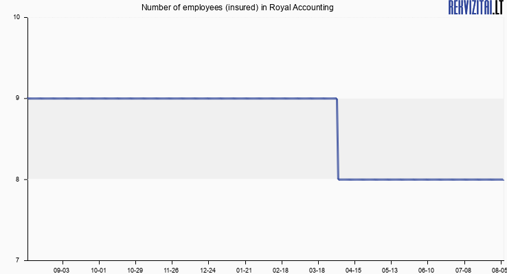 Number of employees (insured) in Royal Accounting