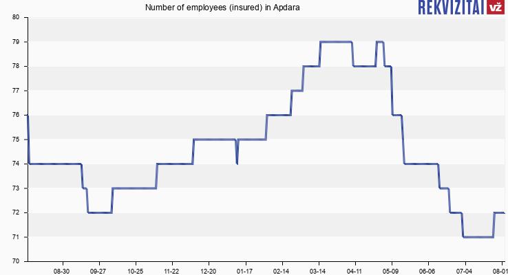 Number of employees (insured) in Apdara