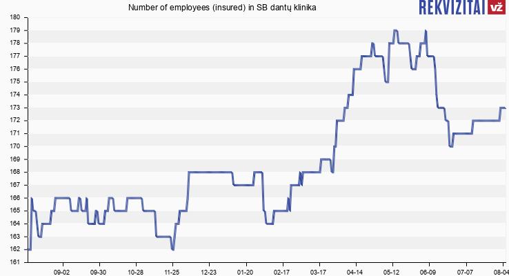 Number of employees (insured) in SB dantų klinika