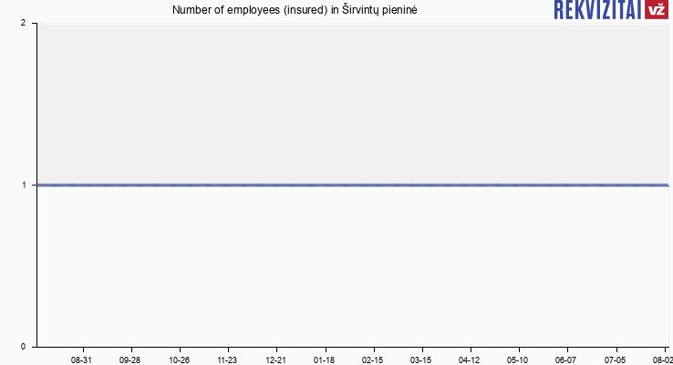 Number of employees (insured) in UAB Širvintų Pieninė