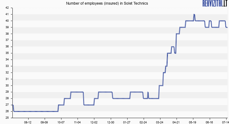 Number of employees (insured) in Solet Technics