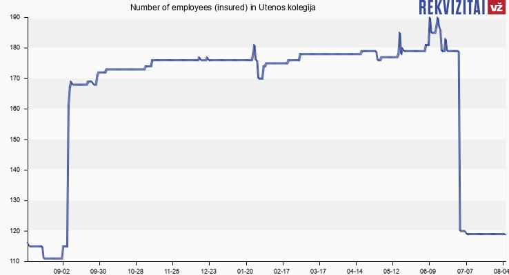 Number of employees (insured) in Utenos kolegija